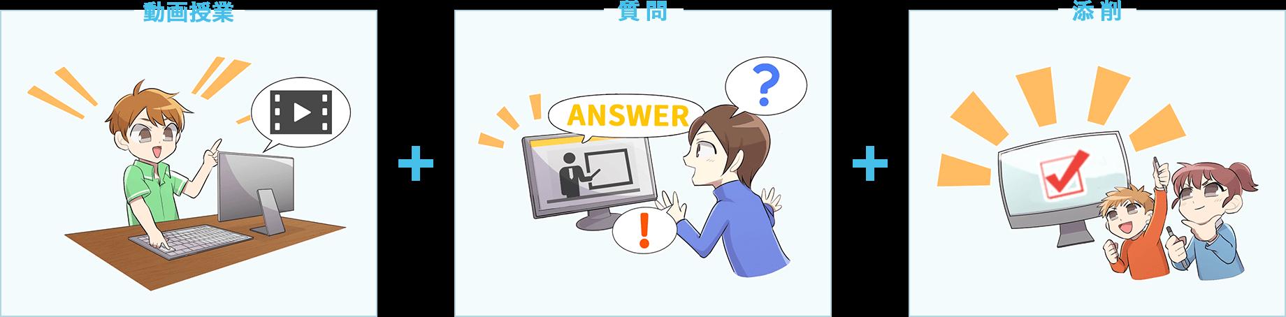 動画授業+質問+添削