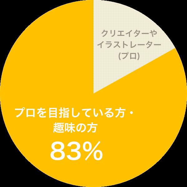 プロを目指している方・趣味の方 83%