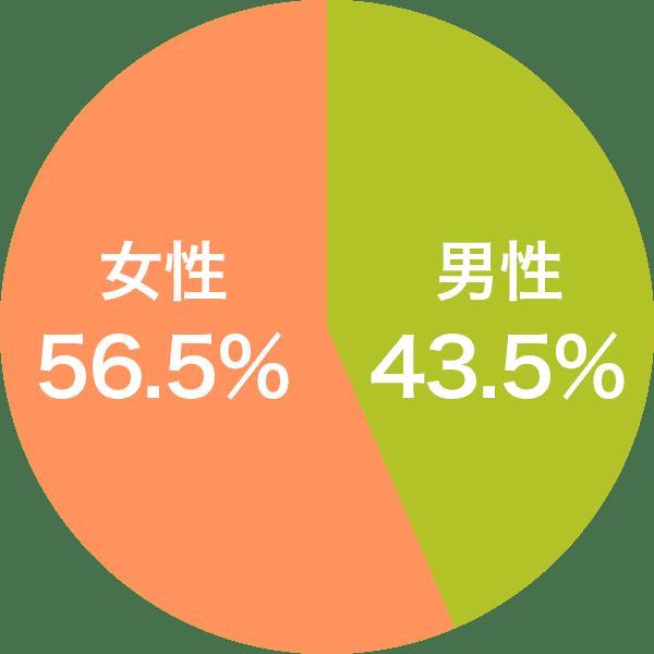 女性56.5% 男性43.5%